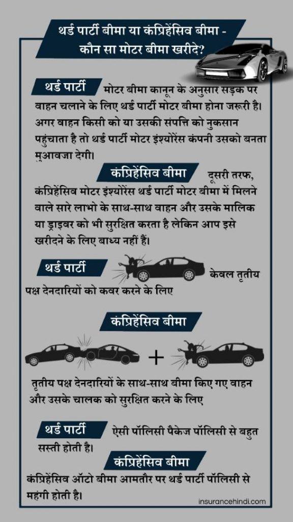 मोटर बीमा के लाभ