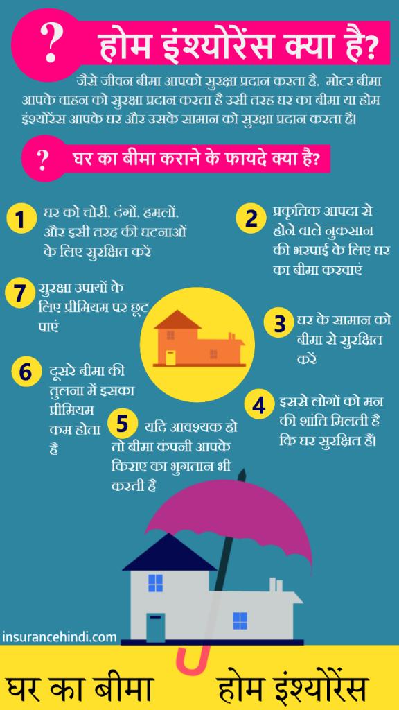 घर का बीमा कराने के फायदे